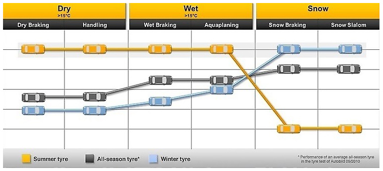 summer vs winter driving The biggest lessons from the day on the test track, however, centred on the vast differences in performance observed when driving the same car, on the same course, using a well-treaded set of michelin winter tires.